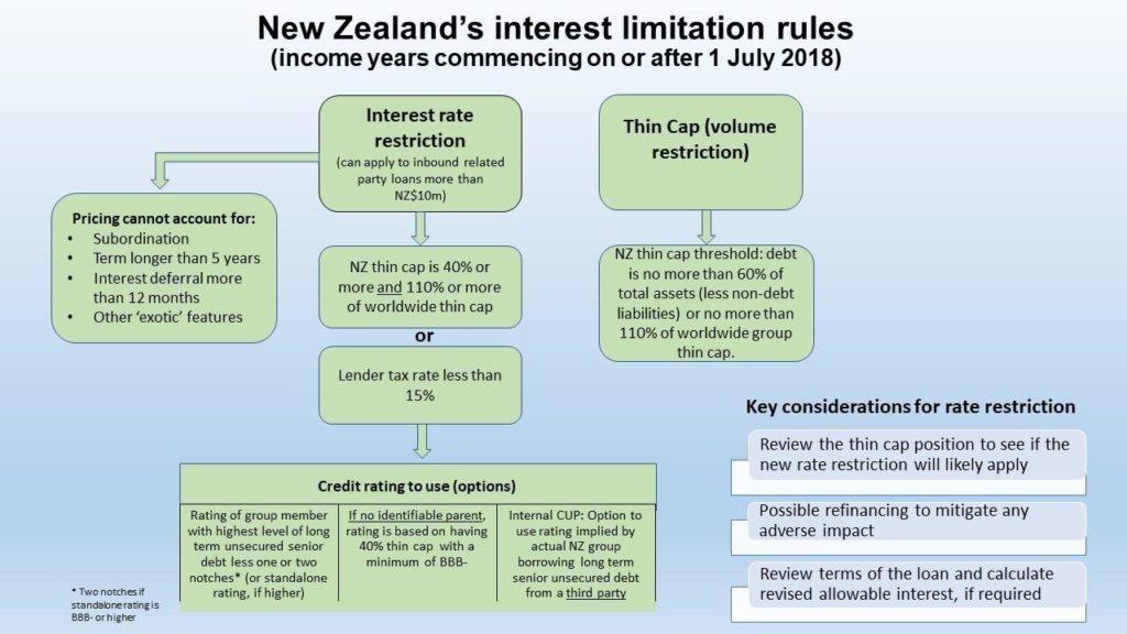 New Zealand's interest limitation rules