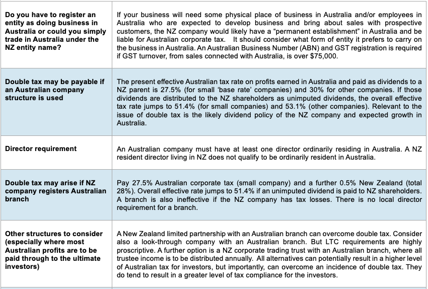 Starting a business in Australia? Don't give most profits to the taxman